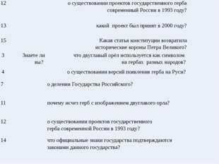 12  о существовании проектов государственного герба современный России в 199