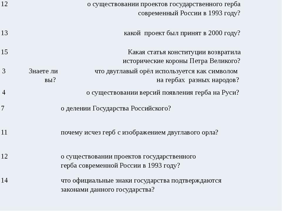 12  о существовании проектов государственного герба современный России в 199...