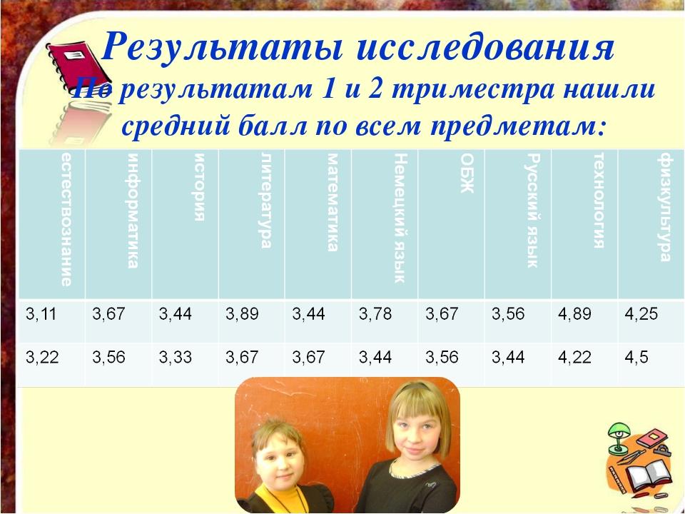 Результаты исследования По результатам 1 и 2 триместра нашли средний балл по...