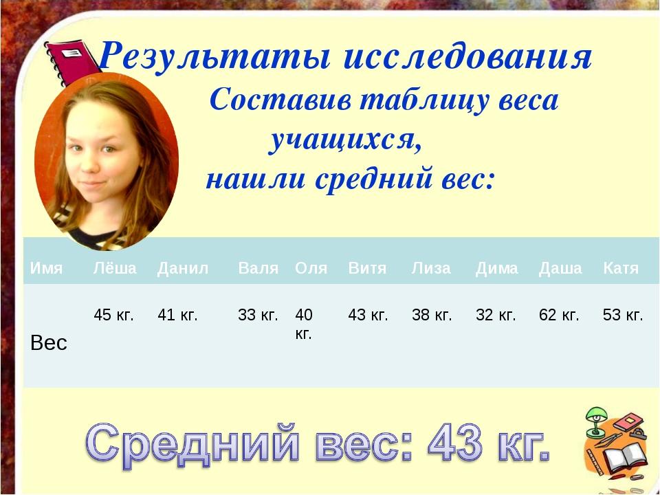 Результаты исследования Составив таблицу веса учащихся, нашли средний вес:...