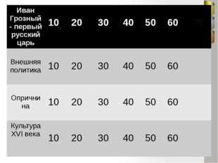30- В Избранную раду- неофициальное правительство при Иване IV – входили