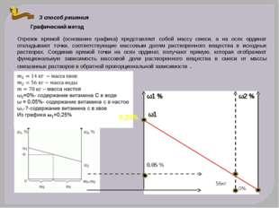 3 способ решения Графический метод Отрезок прямой (основание графика) предста
