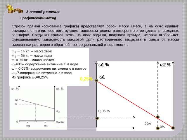 3 способ решения Графический метод Отрезок прямой (основание графика) предста...