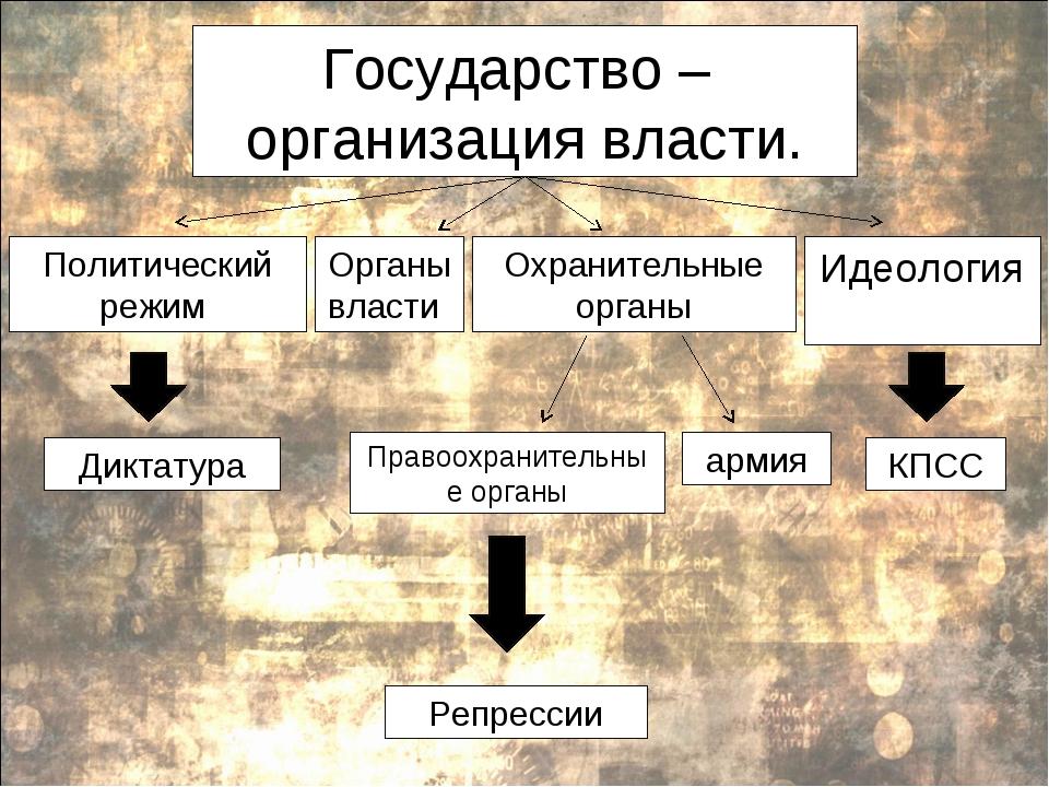 Государство – организация власти. Политический режим Органы власти Охранитель...