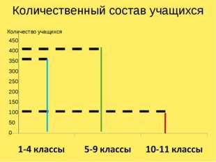 Количественный состав учащихся 450 400 350 300 250 200 150 100 50 0 Количеств