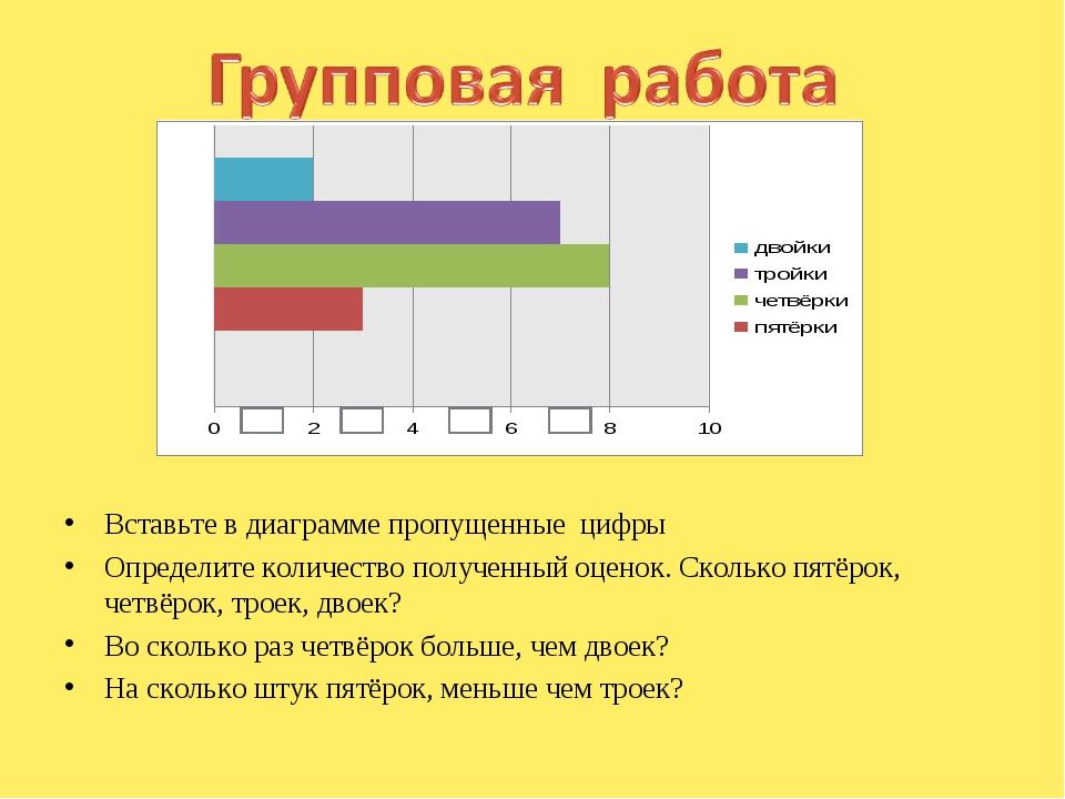 Вставьте в диаграмме пропущенные цифры Определите количество полученный оцен...