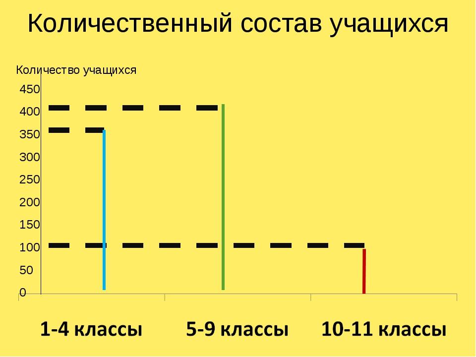 Количественный состав учащихся 450 400 350 300 250 200 150 100 50 0 Количеств...