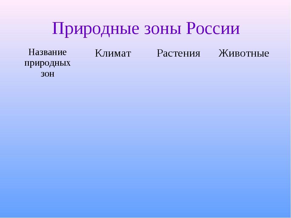 Природные зоны России Название природных зонКлиматРастенияЖивотные