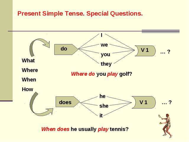 Present Simple Tense. Special Questions. What Where When How do I we you they...