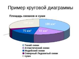13 км2 180 км2 93 км2 75 км2 149 км2 Пример круговой диаграммы