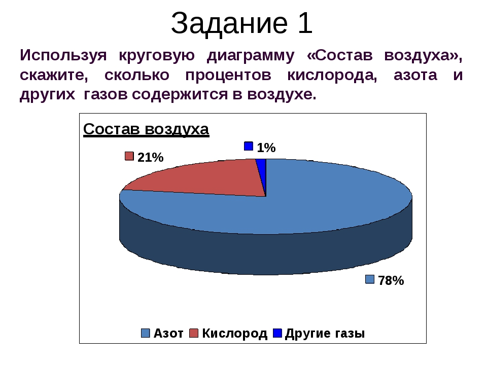 Используя круговую диаграмму «Состав воздуха», скажите, сколько процентов кис...