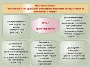 Виды правотворчества Правотворчество - деятельность по принятию нормативно-п