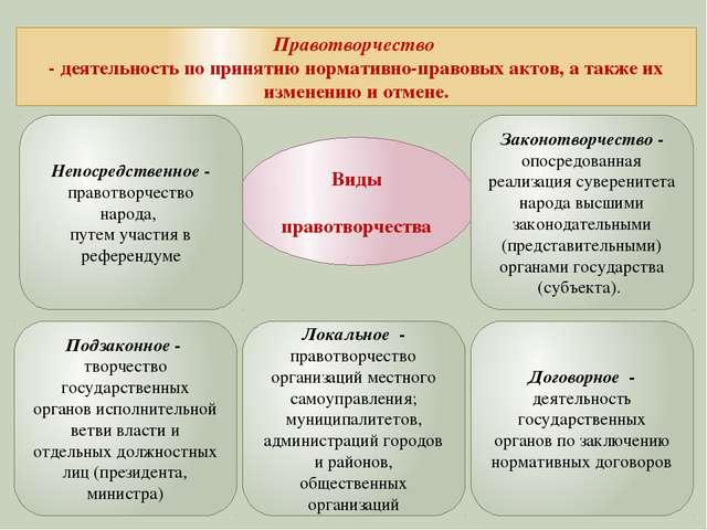 Виды правотворчества Правотворчество - деятельность по принятию нормативно-п...