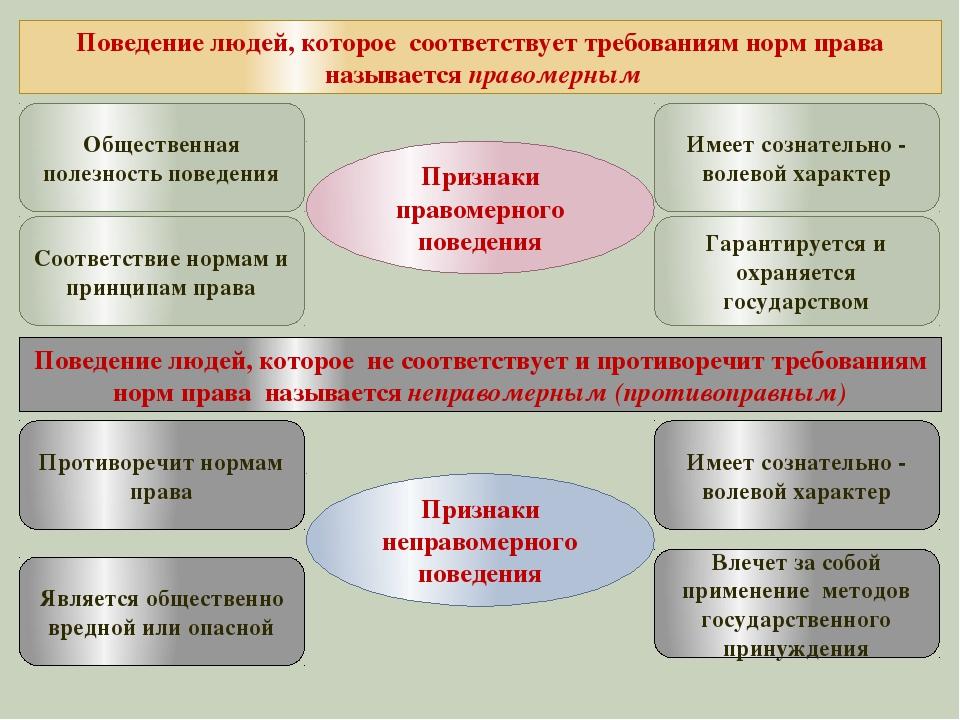 Поведениелюдей,которое соответствуеттребованиям норм права называется п...