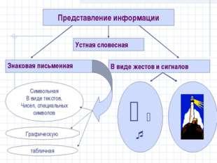 Представление информации Знаковая письменная В виде жестов и сигналов Устная