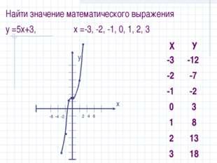 Найти значение математического выражения y =5x+3, x =-3, -2, -1, 0, 1, 2, 3 у