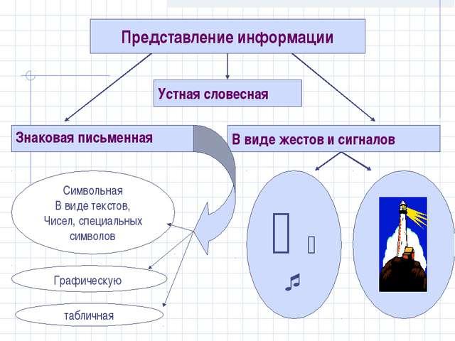 Представление информации Знаковая письменная В виде жестов и сигналов Устная...