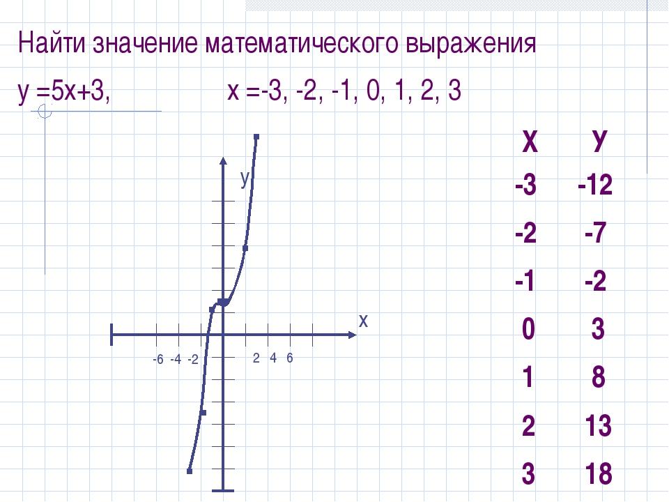 Найти значение математического выражения y =5x+3, x =-3, -2, -1, 0, 1, 2, 3 у...