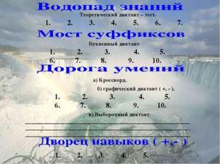 Теоретический диктант – тест. 1.2.3.4.5.6.7. Буквенный диктант 1. 2.