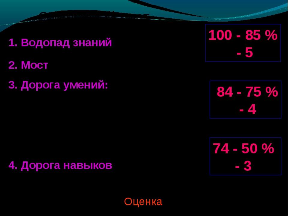 Оценочный лист 100 - 85 % - 5 84 - 75 % - 4 74 - 50 % - 3 1. Водопад знаний (...