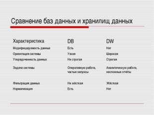 Сравнение баз данных и хранилищ данных ХарактеристикаDBDW Модифицируемость