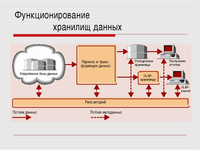 Функционирование хранилищ данных