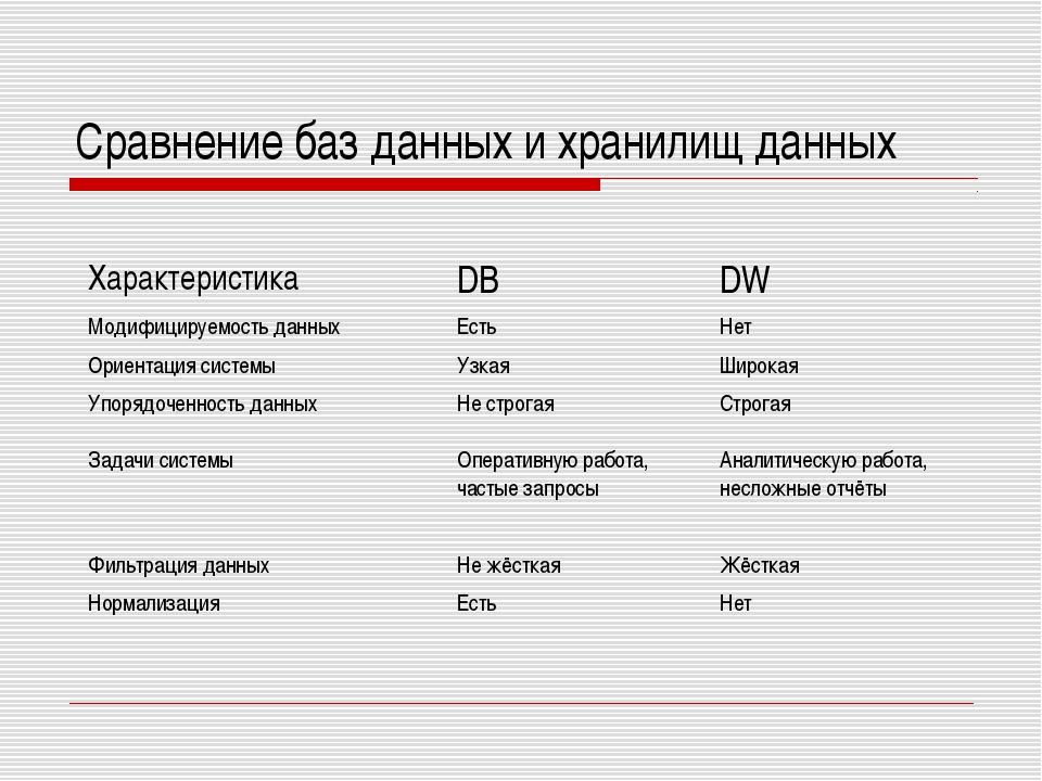 Сравнение баз данных и хранилищ данных ХарактеристикаDBDW Модифицируемость...