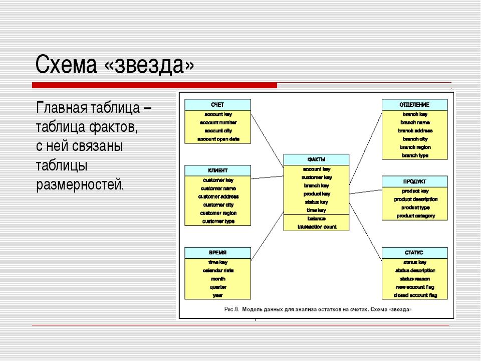 Схема «звезда» Главная таблица – таблица фактов, с ней связаны таблицы размер...