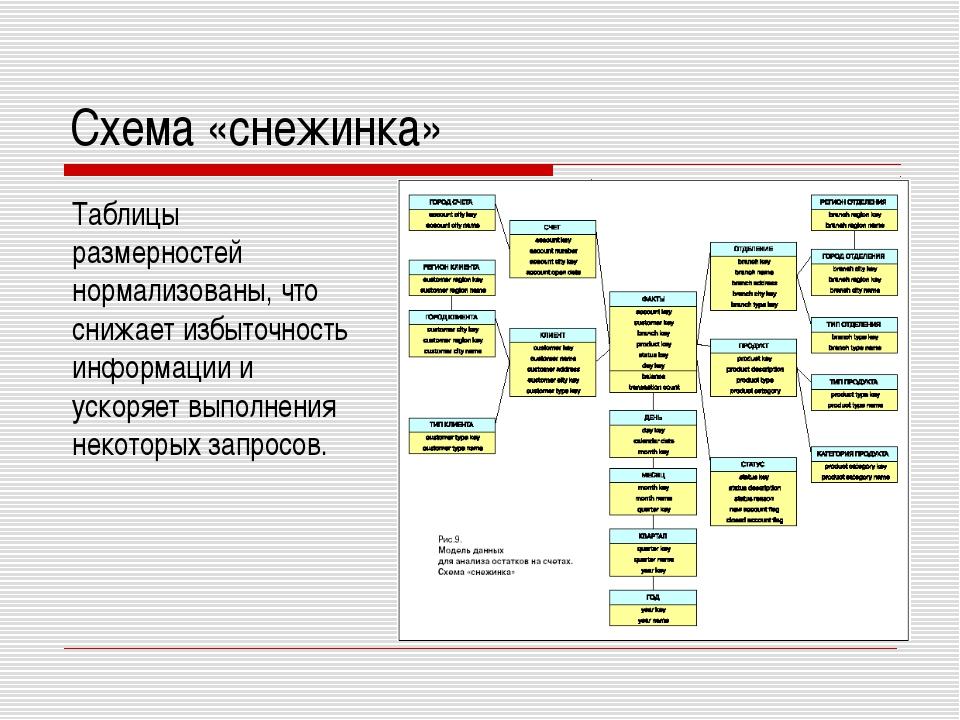 Схема «снежинка» Таблицы размерностей нормализованы, что снижает избыточность...