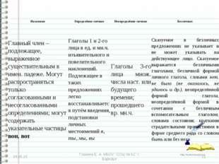 "* * Глазина Е. А. МБОУ ""СОШ № 62"" г. Барнаул НазывныеОпределённо-личныеНеоп"