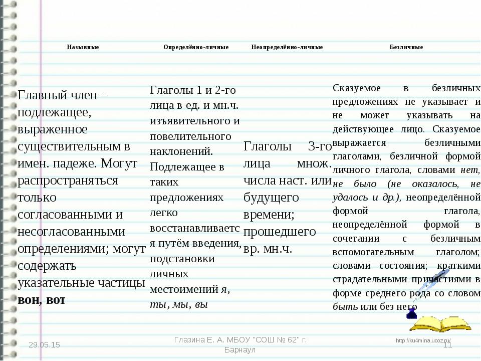 "* * Глазина Е. А. МБОУ ""СОШ № 62"" г. Барнаул НазывныеОпределённо-личныеНеоп..."