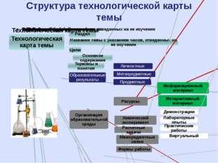 Структура технологической карты темы