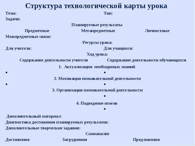 Структура технологической карты урока Тема: Тип: Задачи: Планируемые результа...