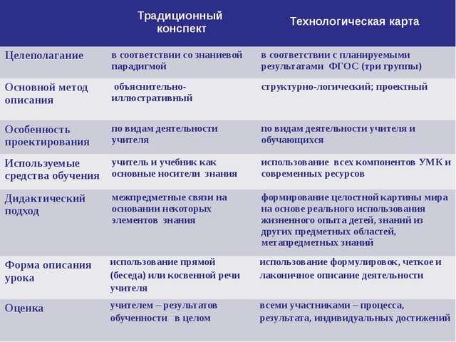 Традиционный конспект Технологическая карта Целеполагание в соответствии со...