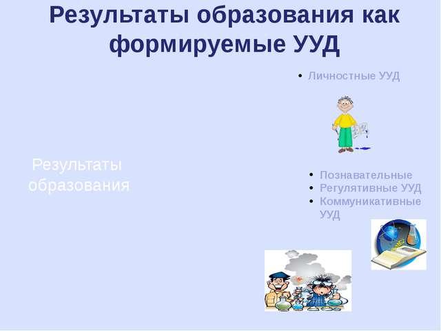 Результаты образования Личностные УУД Познавательные Регулятивные УУД Коммуни...