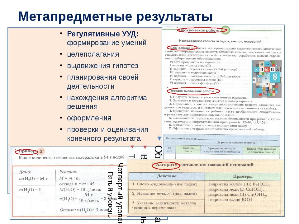 Регулятивные УУД: формирование умений целеполагания выдвижения гипотез планир...