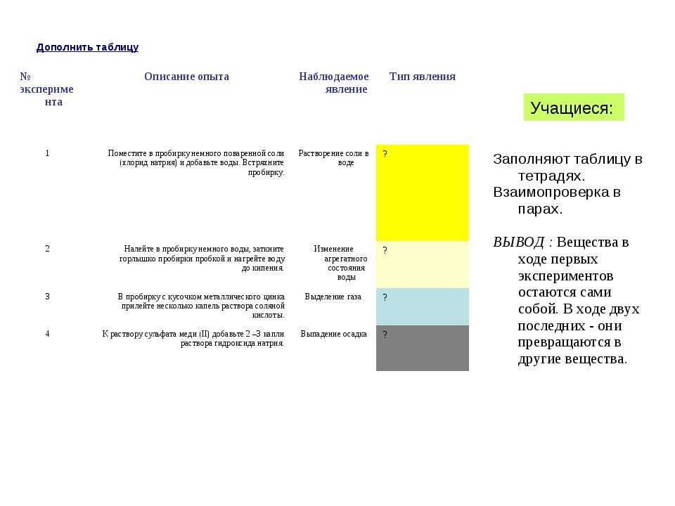 Дополнить таблицу Учащиеся: № экспериментаОписание опытаНаблюдаемое явление...
