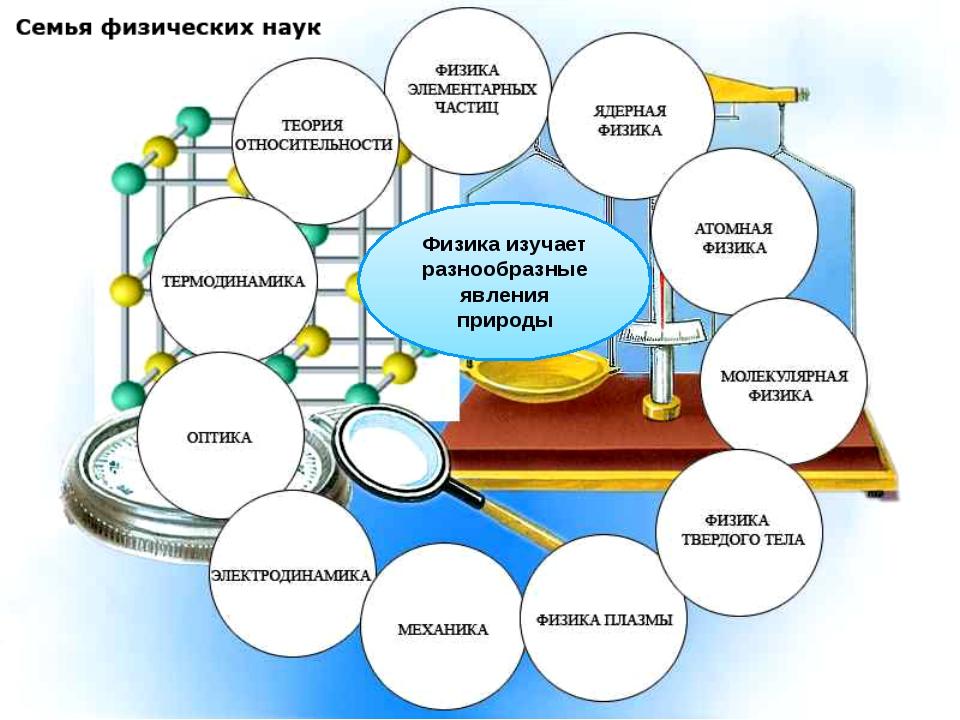 Физика изучает разнообразные явления природы