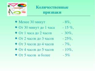 Количественные признаки Менее 30 минут - 8%, От 30 минут до 1 часа - 15 %, От