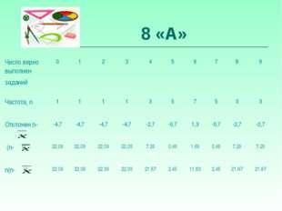 8 «А» Число верно выполнен заданий 0123456789 Частота, n 1111