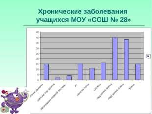Хронические заболевания учащихся МОУ «СОШ № 28»