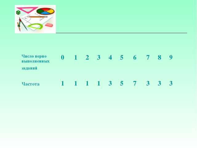 Число верно выполненных заданий 0123456789 Частота 11113573...
