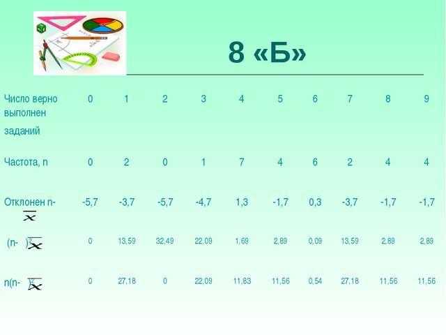8 «Б» Число верно выполнен заданий 0123456789 Частота, n 0201...