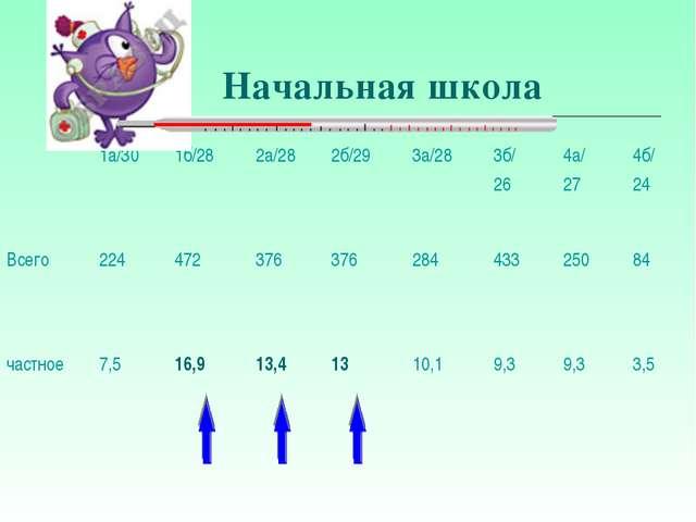 Начальная школа 1а/301б/282а/282б/293а/283б/ 264а/ 274б/ 24 Всего 22...