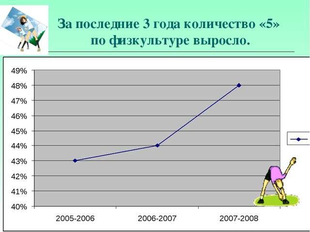За последние 3 года количество «5» по физкультуре выросло.