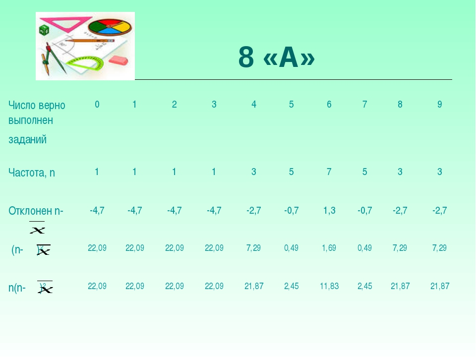 8 «А» Число верно выполнен заданий 0123456789 Частота, n 1111...