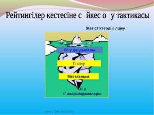 Issue 1 Date: 16/12/2011 Жетістіктерді өлшеу Түсіну Метатаным Оқу дағдылары О