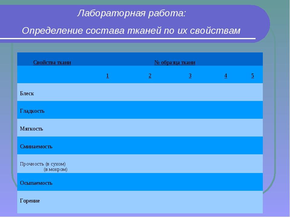 Лабораторная работа: Определение состава тканей по их свойствам Свойства ткан...