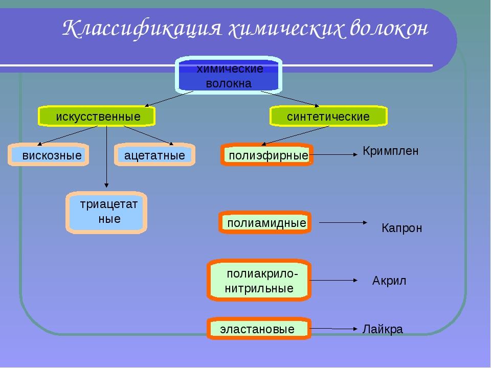 Классификация химических волокон химические волокна искусственные синтетическ...
