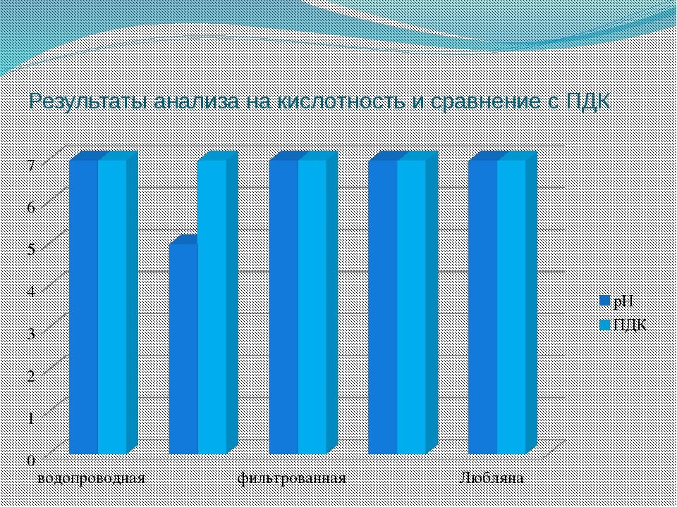 Результаты анализа на кислотность и сравнение с ПДК